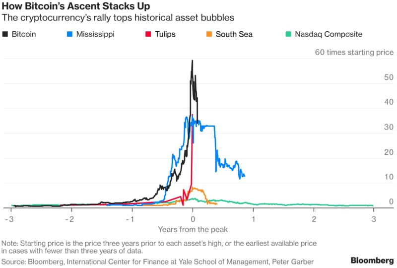 Gráfico sobre Bitcoin Ecuador