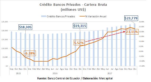 Créditos Bancos Privados Ecuador 2017