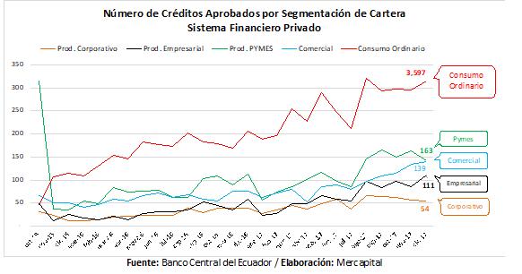 Segmentos de crédito análisis 2017 Ecuador