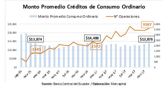 Créditos de consumo ordinario Ecuador 2017