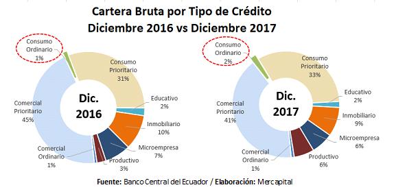 Cartera Bancos por tipo de crédito 2017 Ecuador