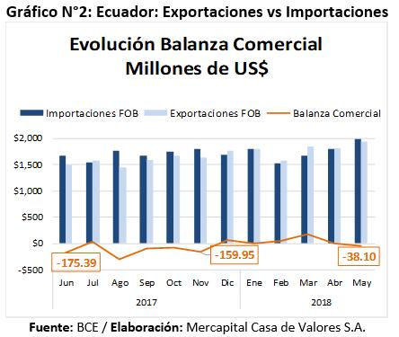 Exportaciones vs importaciones primer semestre 2018 Ecuador