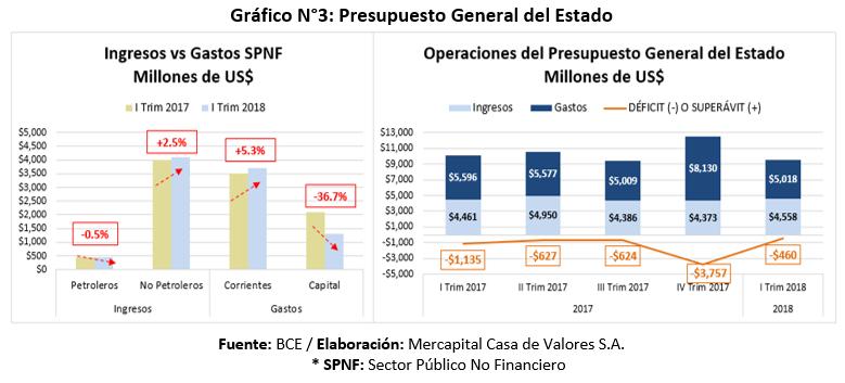 Presupuesto General del Estado Ecuador primer semestre 2018
