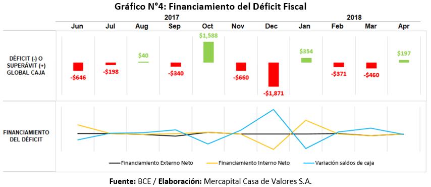 Financiamiento déficit fiscal Ecuador primer semestre 2018