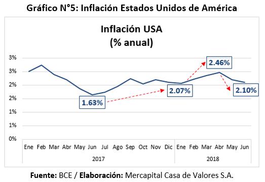 Inflación Estados Unidos de América Primer Semestre 2018