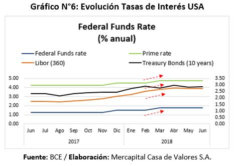 Evolución tasas de interés USA primer semestre 2018