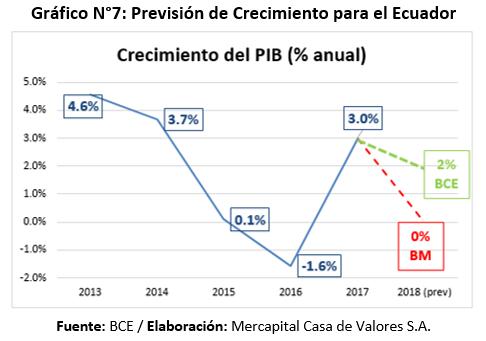 Previsión crecimiento PIB Ecuador 2018