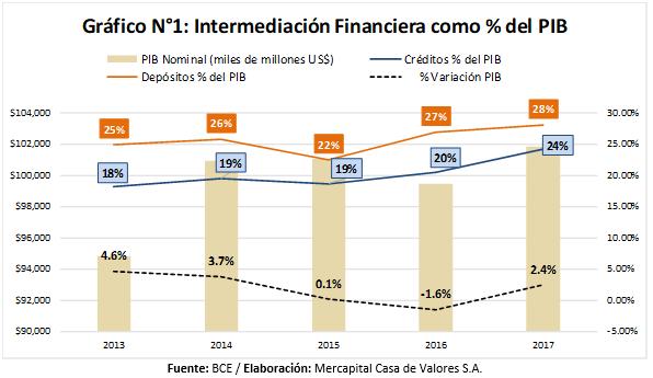 Intermediación Financiera Ecuador 2017