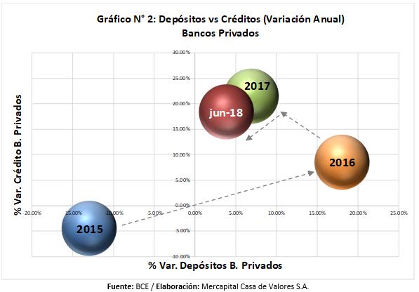Depósitos vs Créditos Bancos Ecuador 2017