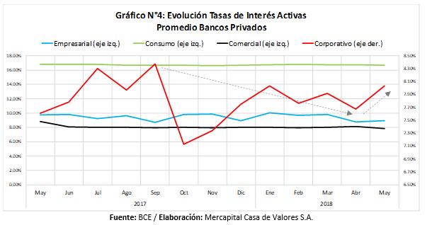 Evolución tasas de interés activas 2017