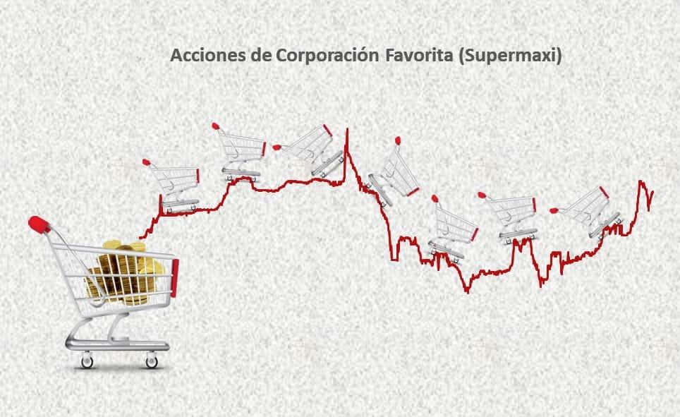 ¿Pensando en comprar acciones de Corporación Favorita (Supermaxi)?
