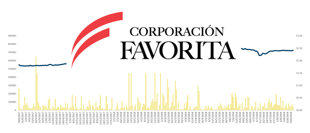 Renta variable: Análisis aplicado a corporación favorita