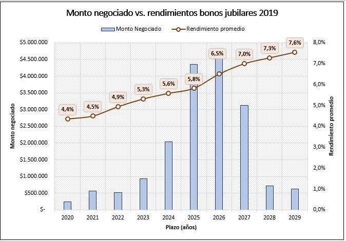 Montos negociados negociación bonos jubilación