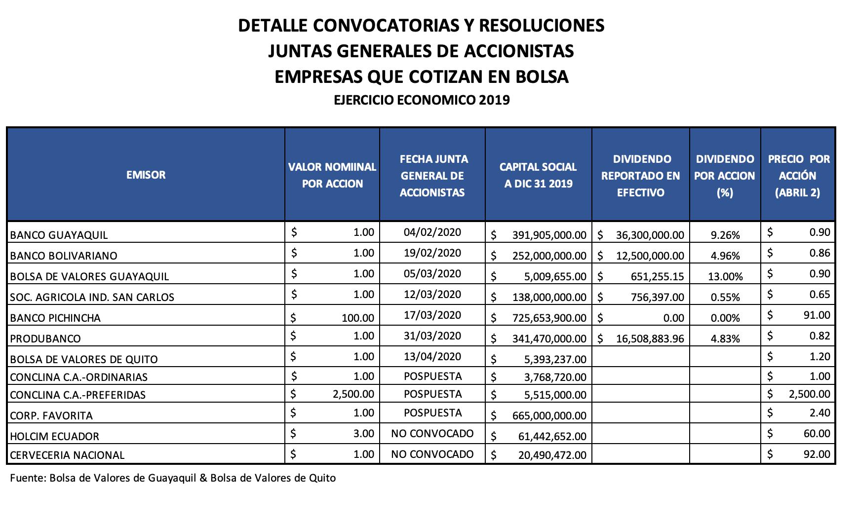 Acciones Bolsa de Valores de Quito & Bolsa de Valores de Guayquil