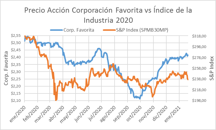Acciones Corporación Favorita vs s&p index