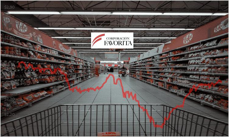 Analisis acciones Corporacion Favorita 2020