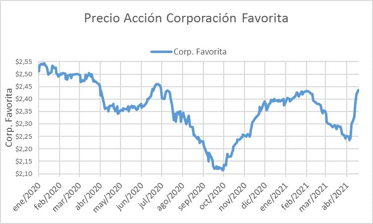 Precio Acciones Corporación Favorita 2020