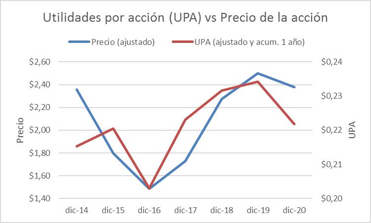 Fuente: Bolsa de Valores de Quito, NYSU y Superintendencia de Compañías, Elaboración: Mercapital Casa de Valores Gráfico No. 5