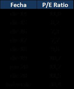 price to earnings ratio Corporación Favorita