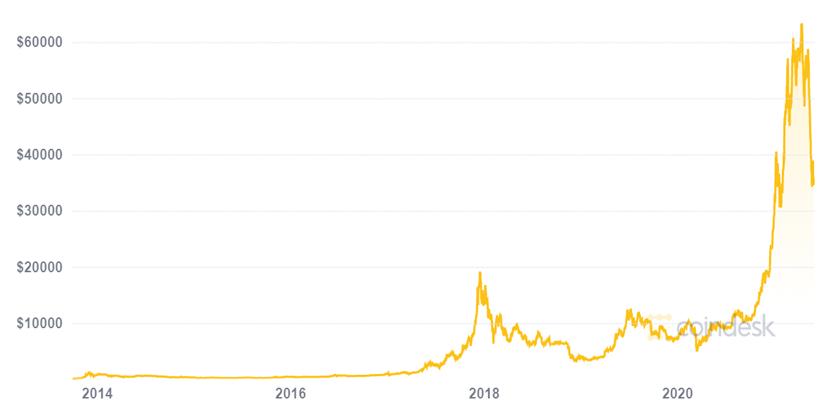 Gráfico de precios del Bitcoin entre 2014 y 2021