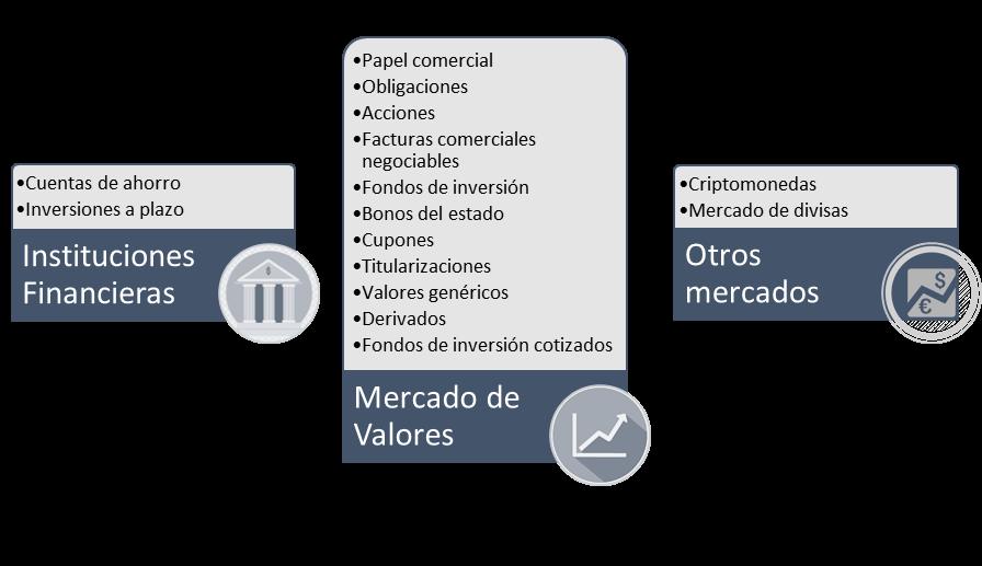 Tipos de inversiones en instituciones financieras, mercado de valores y otros mercados